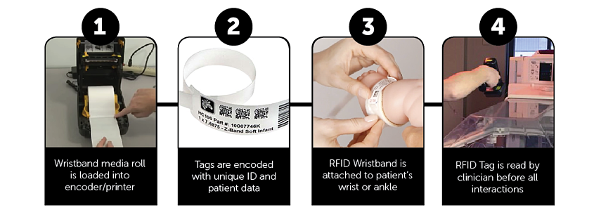 How-NICU-Patient-ID-Works-with-RFID.png